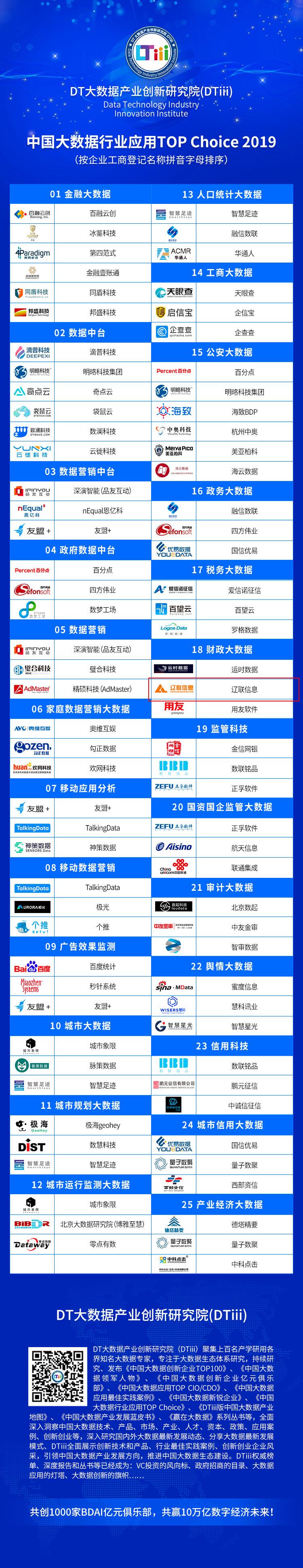 中国大数据行业应用Top Choice 2019.jpg